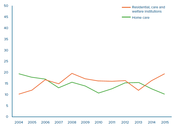 Prevalence of malnutrition in The Netherlands - Fight